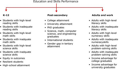 education provincial rankings how canada performs