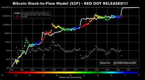 Overall, more than $1.5 billion in digital currency has been liquidated at the same time. Does Stock-to-Flow Model's 'Red Dot' Signal a New Bitcoin Bull Market? - BeInCrypto