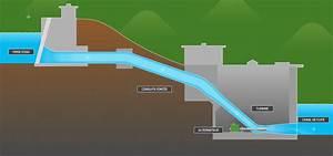 Centrale De L Occasion : avantages et fonctionnement de l 39 nergie hydro lectrique ~ Gottalentnigeria.com Avis de Voitures