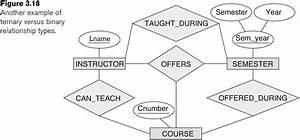 The Entity Relationship Diagram Erd Represents The