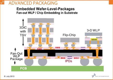 fan out wafer level packaging pc 39 s semiconductors blog embedded wlp 2010 report next