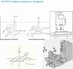 How is the axis determined in CNC machines? - Quora