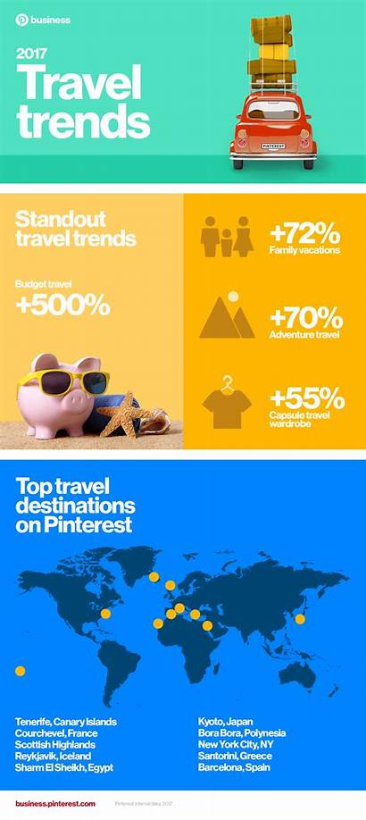 Infographic Travel Trends Destinations Marketing Business Tourism