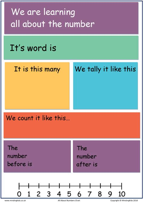 All About Numbers Chart Mindingkids