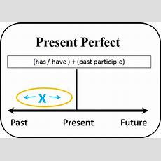 Present Perfect  English Project Oxford