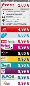 Comparaison Forfait Internet : comparatif des forfaits free moins cher jusqu 4h40 de communication ~ Medecine-chirurgie-esthetiques.com Avis de Voitures