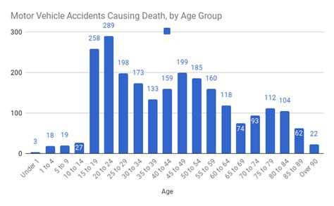 Motor Vehicle Accidents Causing Death, By Age Group [oc