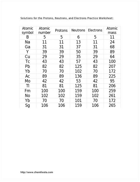 protons neutrons and electrons practice worksheet protons neutrons and