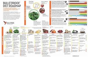 Diet Chart For Lean Muscle Gain Complete Bulletproof Diet Roadmap Poster Buttercoffeeoz