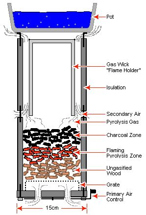 site   link  detailed plans  natural convection wood gas stoves  burn cleanly