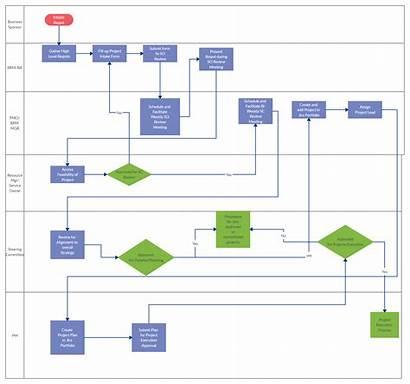 Intake Process Project Flowchart Management Methodology Planning