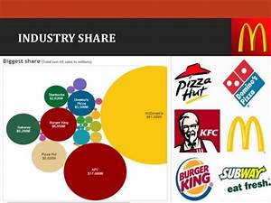 Gap analysis of Mc donalds with respect to fast food industry