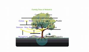 Artemis Family Tree by Nicole U on Prezi
