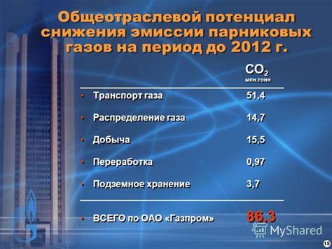 Природный газ как моторное топливо тенденции и перспективы РИА Новости