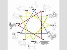 chinese compatibility horoscopes