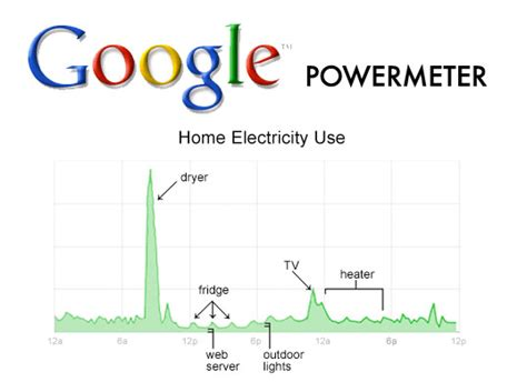 Google Teams Up With Blue Line For Realtime Energy