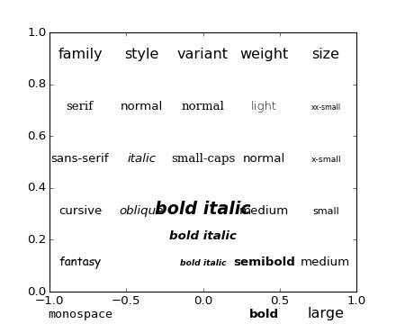 pylabexamples  code fontsdemopy matplotlib