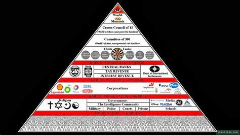 Illuminati Pyramid Meaning Humanity It S Time To Awaken Sayer