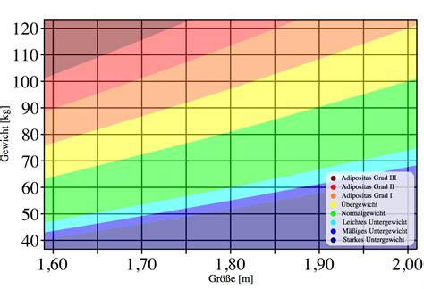 bmi rechner idealgewicht mit body mass index berechnen