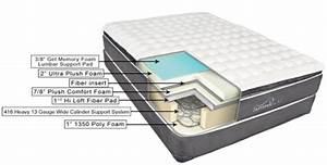 summerfield hotel series ariel pillow top mattress With best mattress without pillowtop