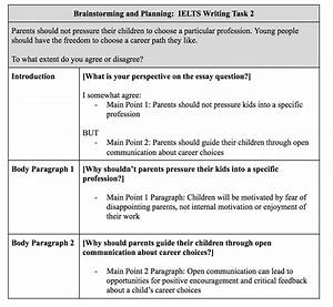 Ielts Academic Writing Task 2  The Complete Guide