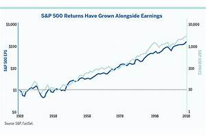 Bond Rating Scale Chart Milestone We Look Back On A Century Of U S Earnings Growth