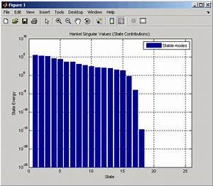 Reducing Model Order - Matlab  U0026 Simulink