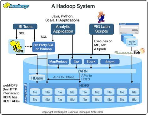 hadoop ibm big data analytics hub