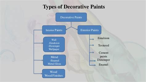 types of wall paints for interior creating a new paint company branding product managemet