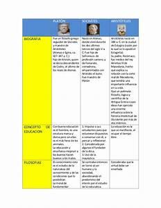 Cuadro comparativo de tres grandes pensadores (aristoteles, platon y