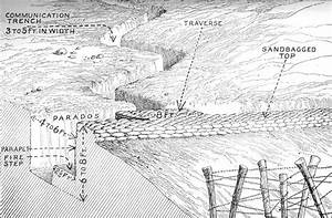 This Shows A Diagram Of What A Combat Trench Should Look