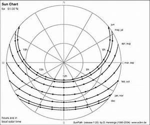 Sonnenstand Verschattung Berechnen : horizontkoordinaten everything about solar energy ~ Themetempest.com Abrechnung