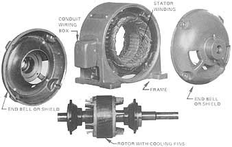 phase squirrel cage induction motor