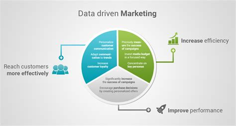 data driven marketing  ultimate  step guide