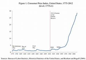 Guest Post: Inflation Since The American Revolution | Zero ...