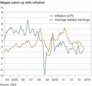 ONS: After six years, wage rises match inflation - BBC News