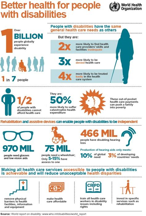 health  people  disabilities infographic