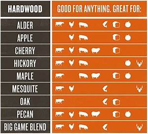 Traeger Tips Hardwood Pellet Guide User's Guide And Manuals