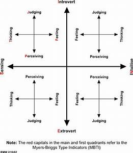 Myers Briggs 16 Types Chart