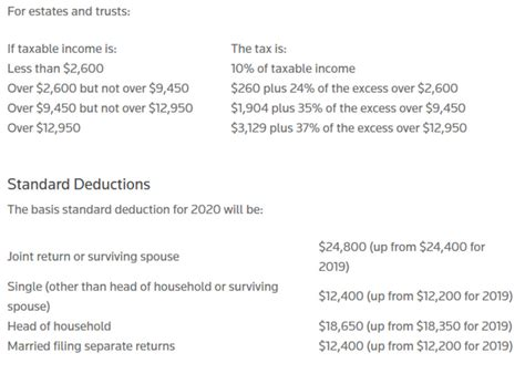 projected income tax brackets    standard