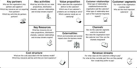 business model canvas  city logistics turblog
