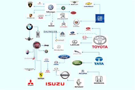 Who Owns What In The Auto Industry?