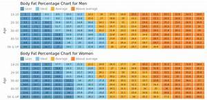 Body Fat Charts