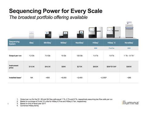 Illumina Shares Illumina Sequencing Profits Illumina Inc Nasdaq Ilmn