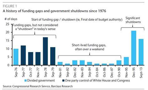 government shutdowns    hedge