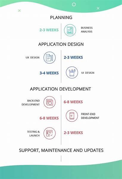 Timeline Development App Process Does Take Ai