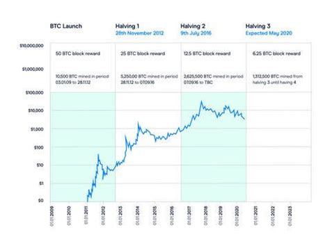 Halving event occurring every 210,000 blocks (approximately every 4 years). Btc Halving Dates History - halting time