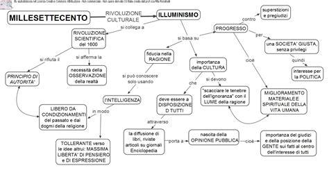 illuminismo enciclopedia illuminismo studiandosulweb jimdo