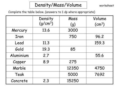 Density Worksheet Homeschooldressagecom