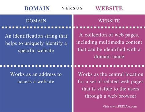 difference between domain and website pediaa